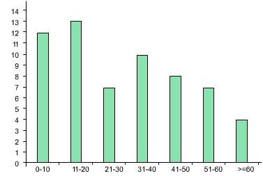 Statistik dan probabilistik nerims diagram batang ccuart Choice Image